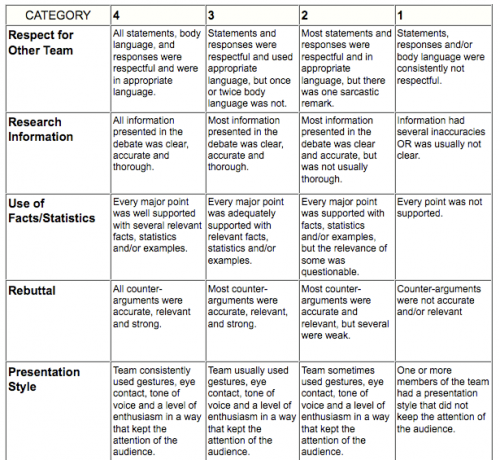 rubric for mock trial on copyright and fair use